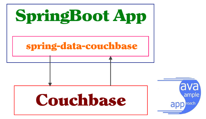 Spring JPA Couchbase - SpringBoot - Architecture