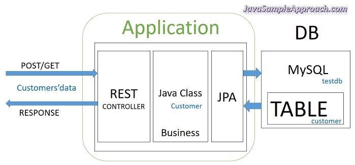 angular-4-spring-jpa-mysql-spring-boot-architecture