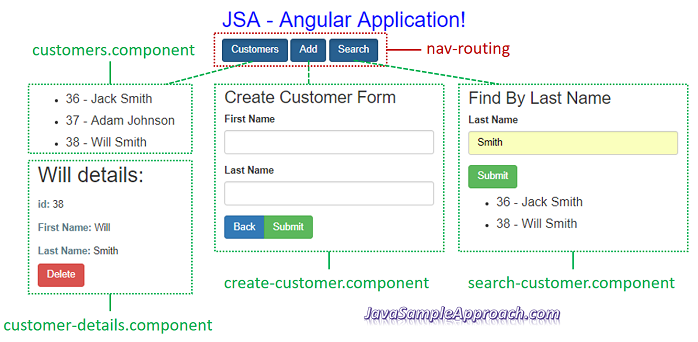 angular-4-spring-jpa-postgresql-angular-architecture