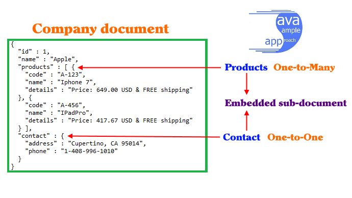 mongodb embedded document - structure