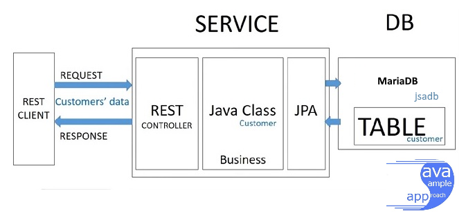 spring boot spring jpa - mariadb - architecture