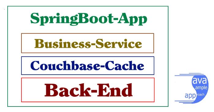 spring cache couchbase - architecture