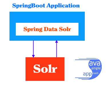 spring data solr - springboot - architecture