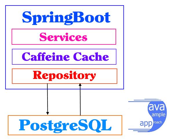 Springboot Caffeine Cache - architecture