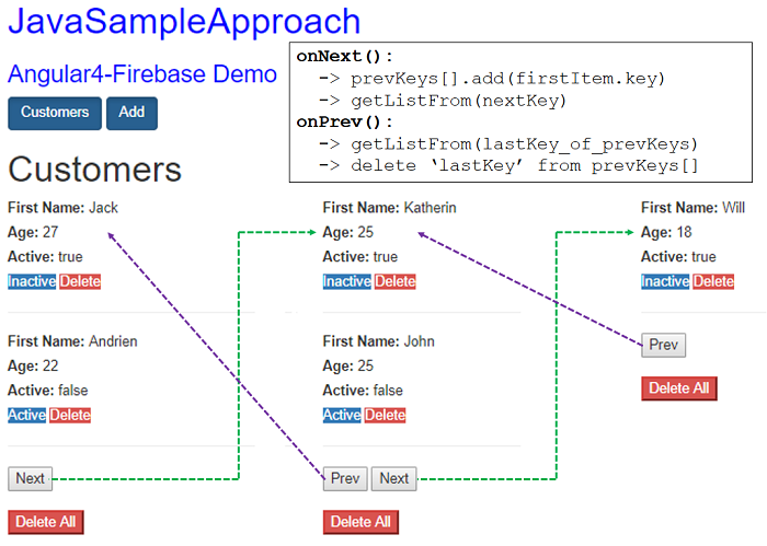angular-4-firebase-pagination-overview