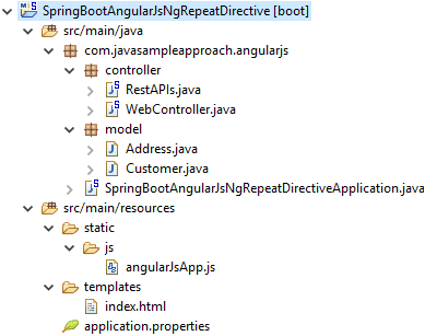 AngularJS ng-repeat Directive - project structure