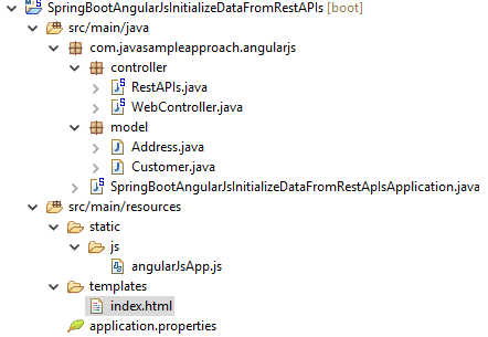 AngularJs initialize data for the first loading page with SpringBoot RestAPIs- project structure