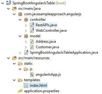 Angularjs Table display objects from RestAPIs - project structure