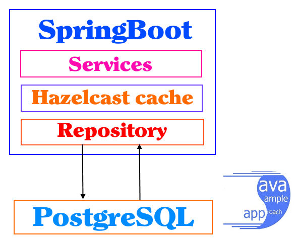 Springboot Hazelcast Cache - Architecture
