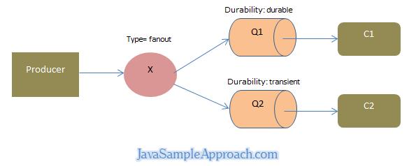 springboot rabbitmq durable queue - architecture