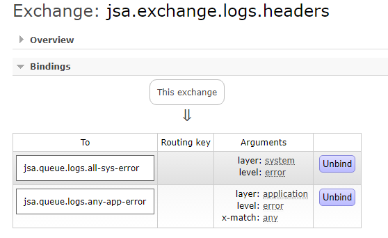 springboot rabbitmq exchage headers - binding queues with exchange