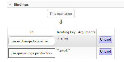 springboot rabbitmq exchange to exchange - binding to exchange