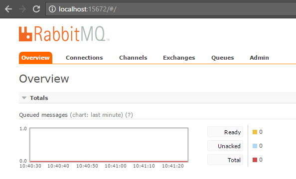 springboot rabbitmq topic - connection