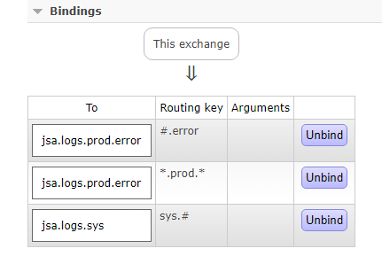 springboot rabbitmq topic - exchange bindling