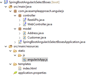 AngularJS Select Boxes Using ng-options with SpringBoot RestAPIs - project structure