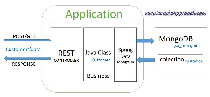 angular4-springdata-mongodb-server-overview