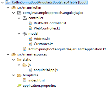 Kotlin SpringBoot RestAPI + AngularJS + Bootstrap 4 Table - project structure
