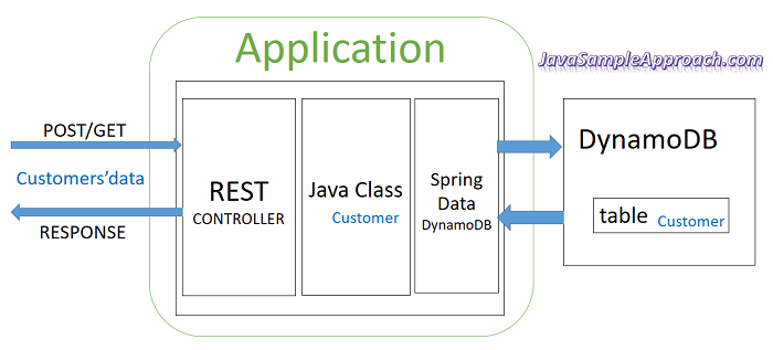 How to use Spring Data DynamoDB example | Spring Boot » grokonez