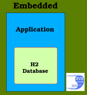 kotlin h2 springboot jpa - architecture - H2-Embedded