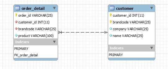 kotlin spring jpa - composite primary key - relationship diagram