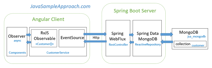 Angular 4 + Spring WebFlux + Spring Data Reactive MongoDB example