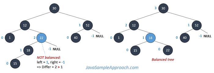 balanced-tree-avl-tree-java-overview