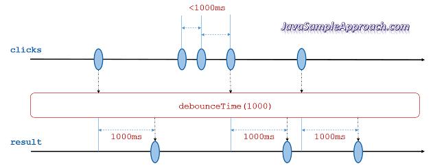 introduction-rxjs-operators-debounceTime