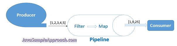 introduction-rxjs-pipeline-producer-consumer-sample