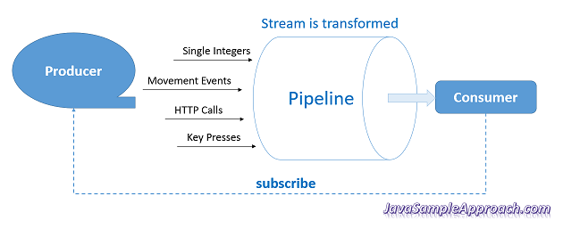 introduction-rxjs-pipeline-producer-consumer