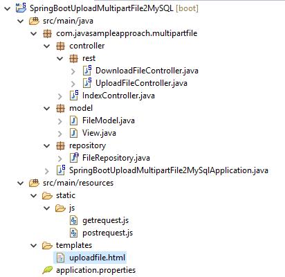 SpringJPA-Upload-Download-MultipartFile-to-PostgreSQL-project structure