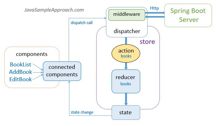 react-redux-spring-boot-cassandra-crud-example-react-client