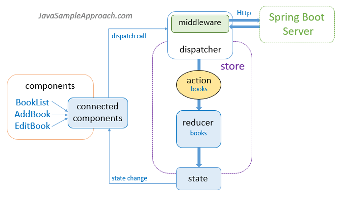 react-redux-spring-boot-mongodb-crud-example-react-redux-client-architecture