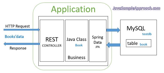 react-redux-spring-boot-mysql-crud-example-spring-server