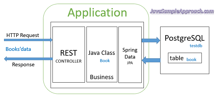 react-redux-spring-boot-postgresql-crud-example-spring-server