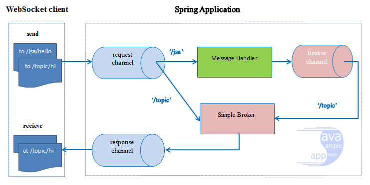 WebSocket - Create Spring WebSocket Application with SpringBoot +
