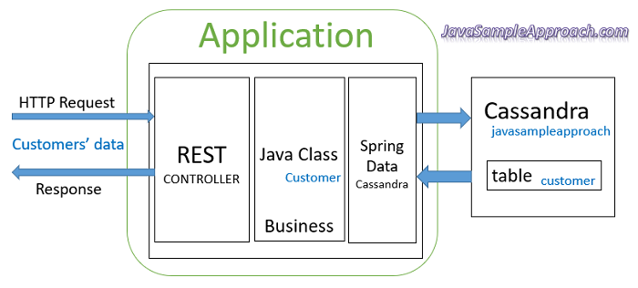 spring-boot-angular-6-spring-rest-api-data-cassandra-spring-server-architecture