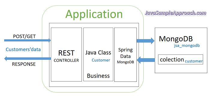 spring-boot-angular-6-spring-rest-api-data-mongodb-spring-server-architecture