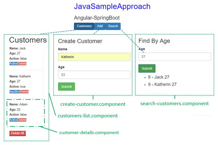 spring-boot-angular-6-spring-rest-api-data-postgresql-angular-client-architecture