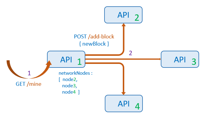 synchronize-blockchain-network-javascript-broadcast-mine