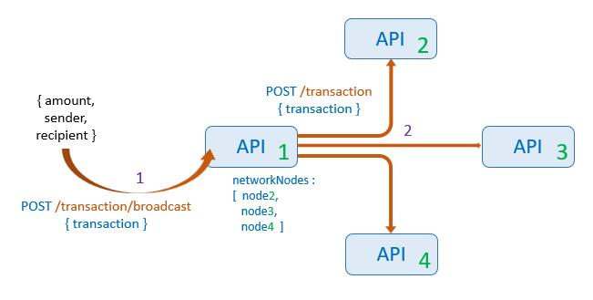 synchronize-blockchain-network-javascript-broadcast-transaction