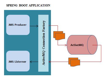 Angular-6-Spring-Boot-RestAPI-ActiveMQ-Producer-Consumer + activemq-producer-consumer