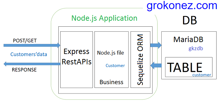 angular-6-crud-httpclient-nodejs-express-rest-api-sequelize-orm-crud-mariadb + node.js-design-architecture