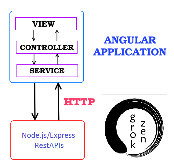 angular-6-crud-httpclient-nodejs-express-rest-api-sequelize-orm-crud-mariadb + overview architecture
