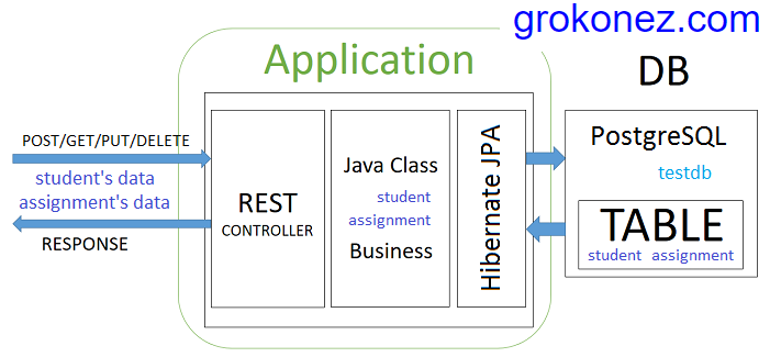 Jpa Hibernate One To Many Spring Boot Rest Apis Spring Jpa One To