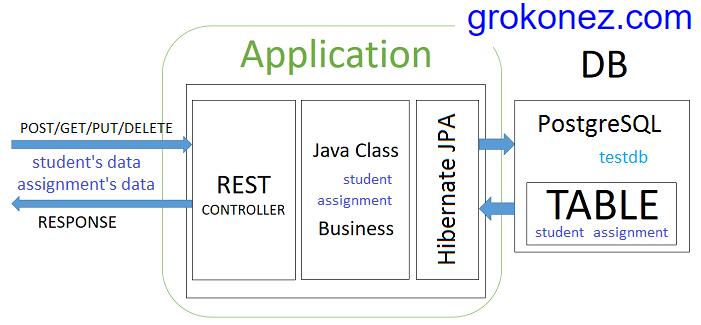 jpa-hibernate-one-to-many-spring-boot-rest-apis-spring-jpa-one-to-many-postgresql-architecture
