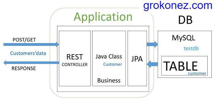 kotlin-spring-boot-angular-6-crud-httpclient-spring-rest-api-data-mysql-crud-spring-jpa + spring-server-architecture