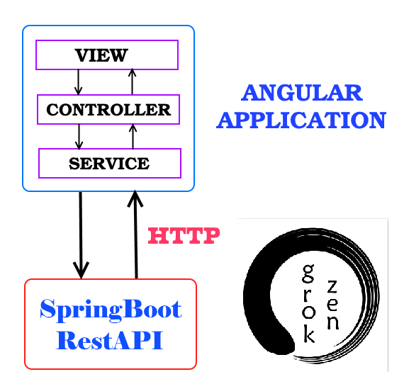 kotlin-spring-boot-angular-6-httpclient-spring-rest-api-data-postgresql-database + angular-http-service-architecture