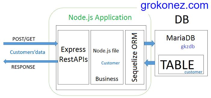 nodejs-express-rest-apis-post-get-put-delete-request-sequelize-crud-apis-mariadb + architecture-project