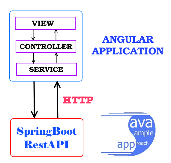 spring-boot-angular-6-httpclient-spring-rest-api-data-h2-in-memory-database + angular-http-service-architecture