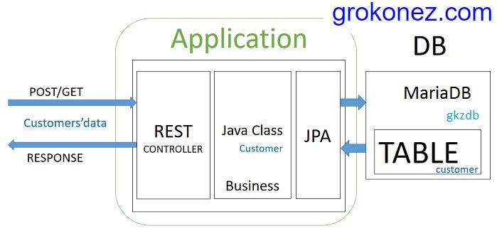 spring-boot-angular-6-httpclient-spring-rest-api-data-mariadb + spring-server-architecture